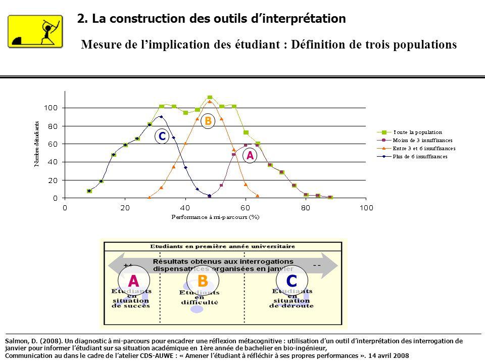 2. La construction des outils d'interprétation