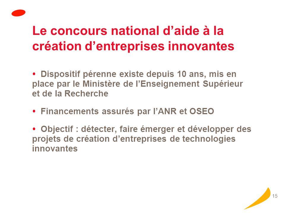 Le concours national d'aide à la création d'entreprises innovantes