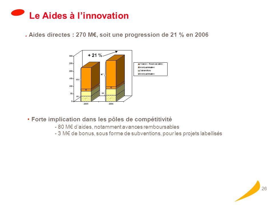 Des dynamiques d'innovation dans tous les domaines d'activité