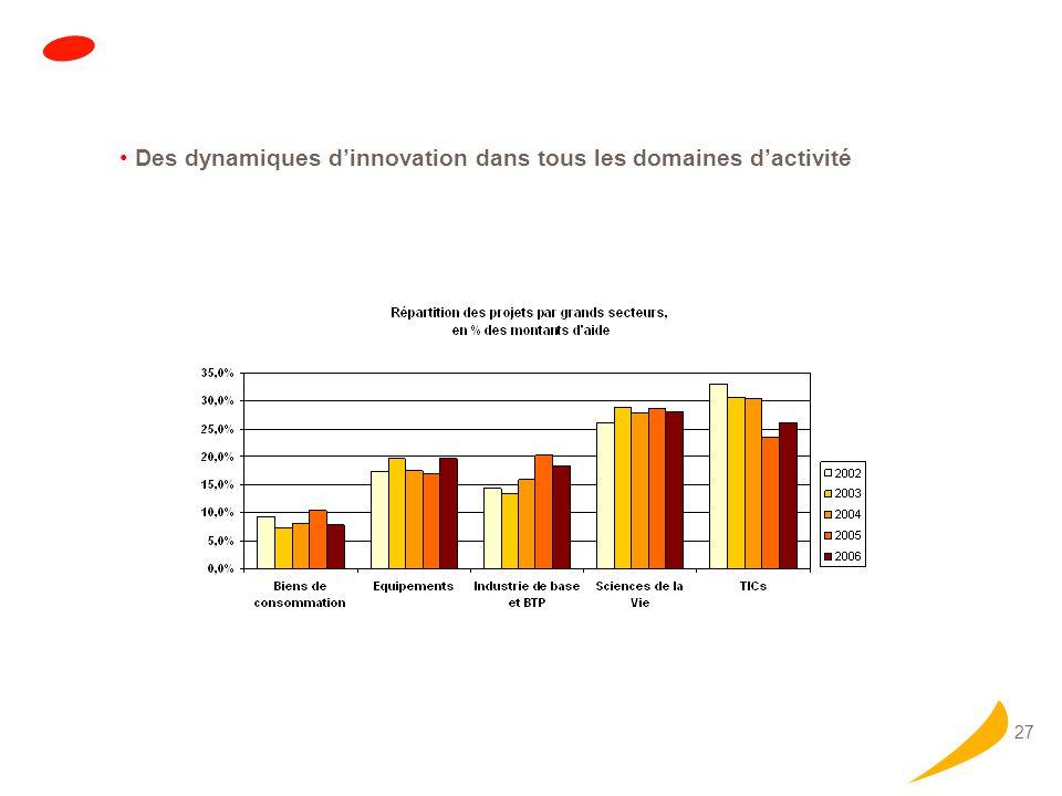 Offre aux PME : les points forts de 2007