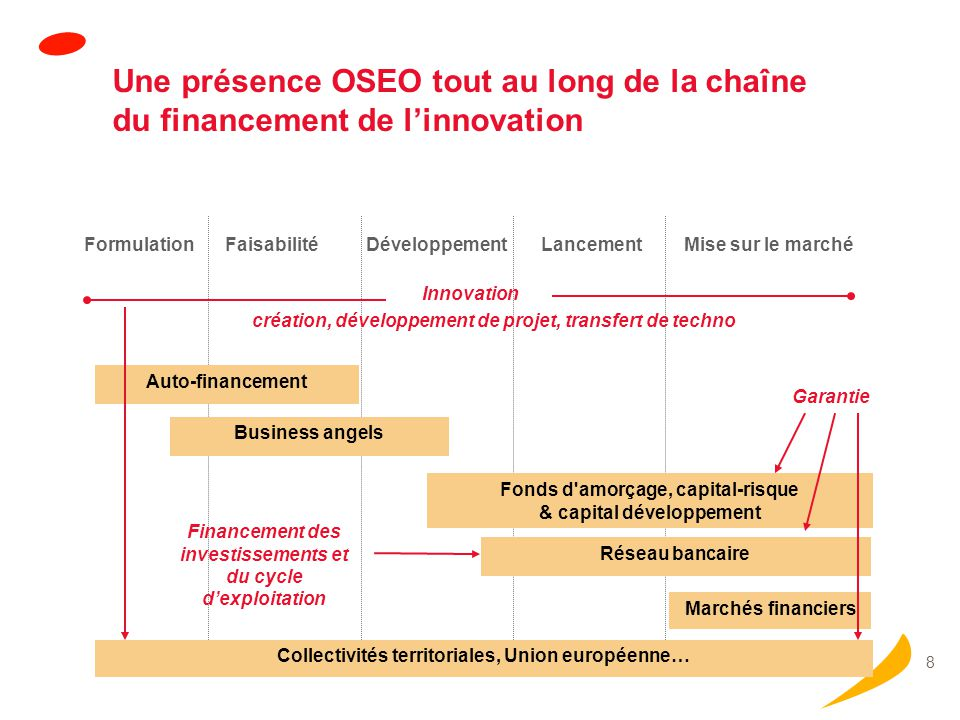 Financement des investissements immatériels de l'innovation