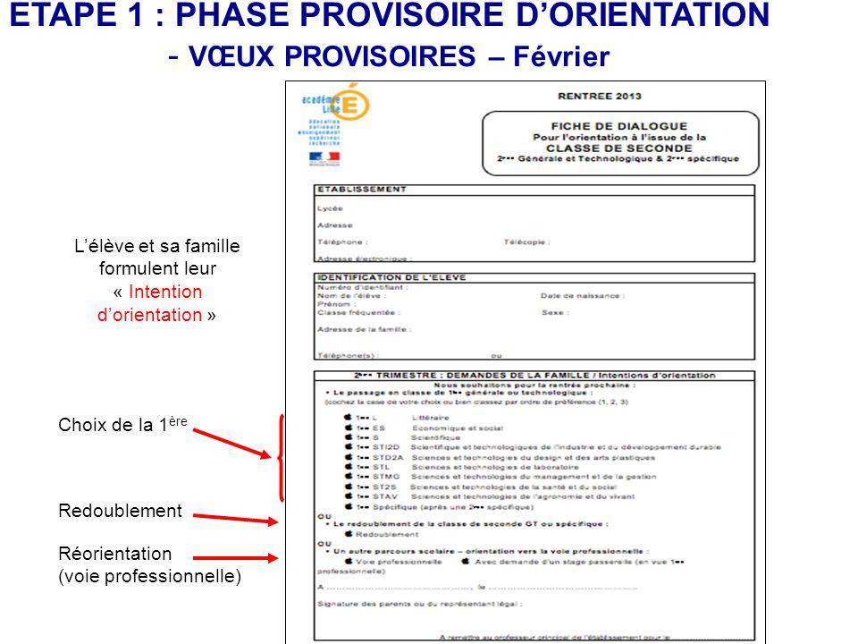 ETAPE 1 : PHASE PROVISOIRE D'ORIENTATION VŒUX PROVISOIRES – Février