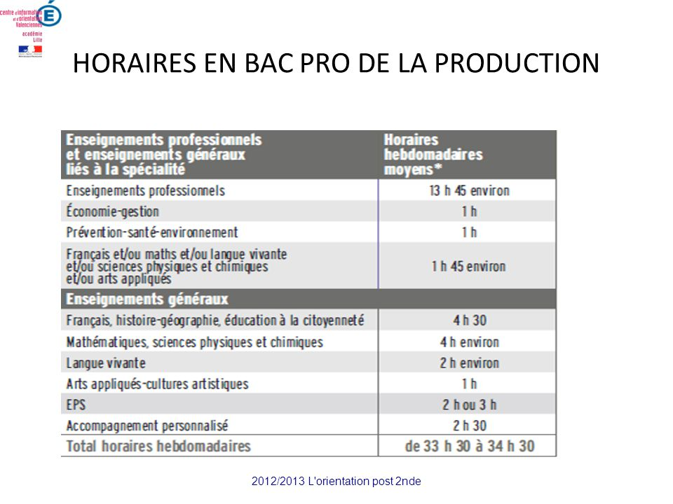 HORAIRES EN BAC PRO DE LA PRODUCTION