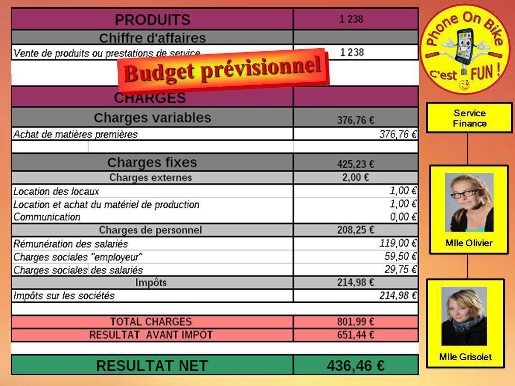 Budget prévisionnel Service Finance Mlle Olivier Mlle Grisolet