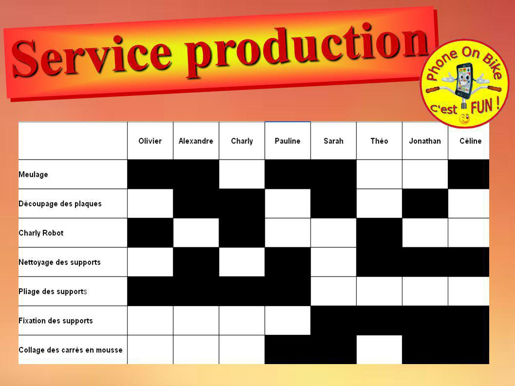 Service production
