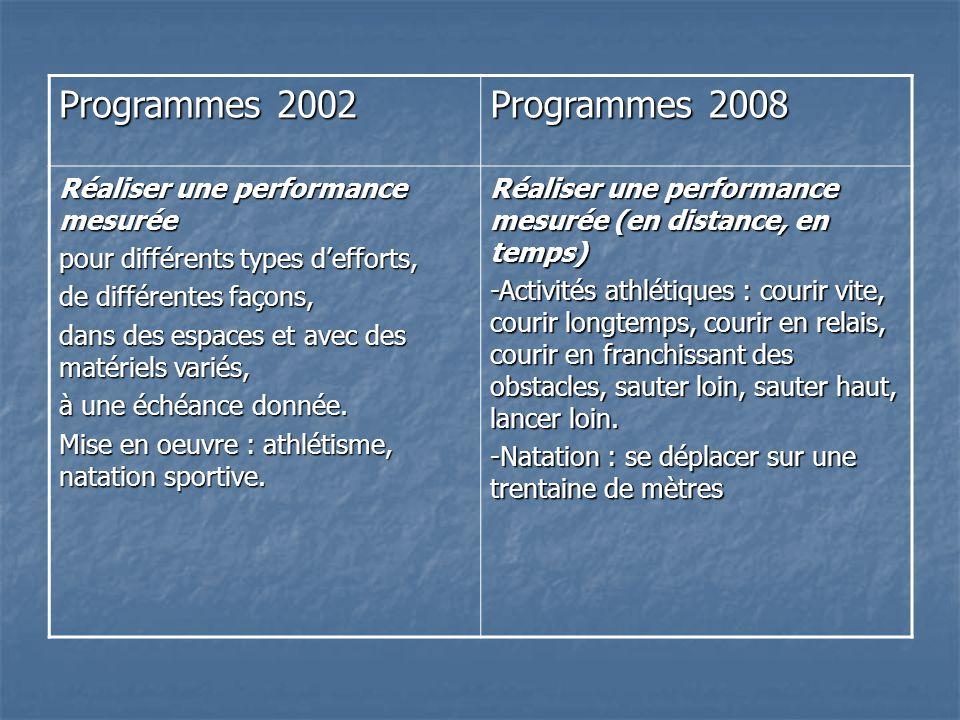 Programmes 2002 Programmes 2008 Réaliser une performance mesurée
