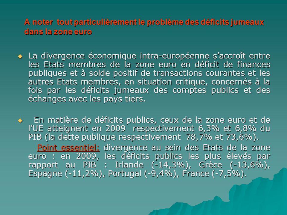 A noter tout particulièrement le problème des déficits jumeaux dans la zone euro