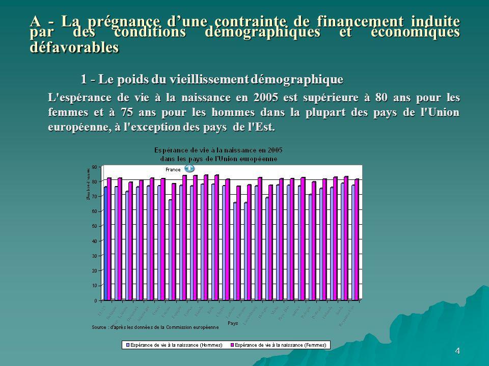 A - La prégnance d'une contrainte de financement induite par des conditions démographiques et économiques défavorables