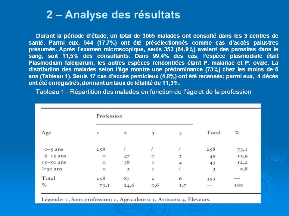 2 – Analyse des résultats