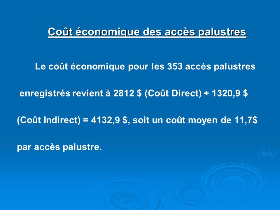 Coût économique des accès palustres