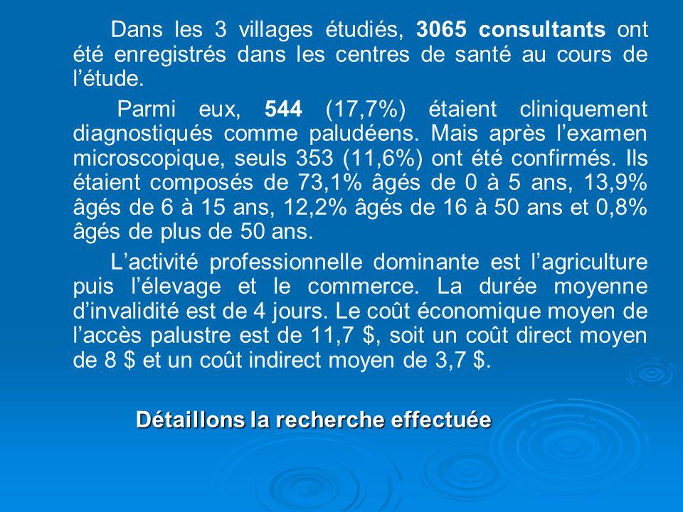 Dans les 3 villages étudiés, 3065 consultants ont été enregistrés dans les centres de santé au cours de l'étude.