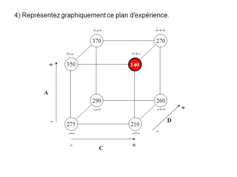4) Représentez graphiquement ce plan d expérience.