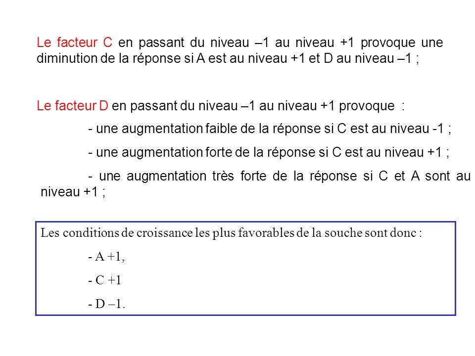 Le facteur C en passant du niveau –1 au niveau +1 provoque une diminution de la réponse si A est au niveau +1 et D au niveau –1 ;