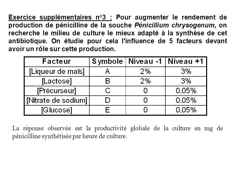 Exercice supplémentaires n°3 : Pour augmenter le rendement de production de pénicilline de la souche Pénicillium chrysogenum, on recherche le milieu de culture le mieux adapté à la synthèse de cet antibiotique. On étudie pour cela l influence de 5 facteurs devant avoir un rôle sur cette production.