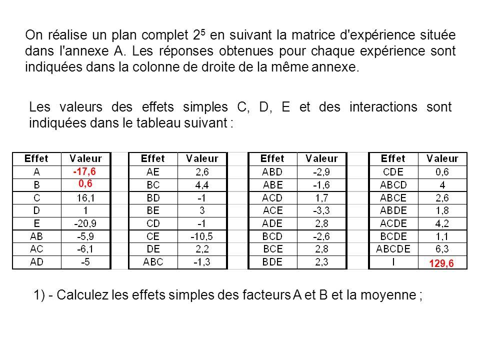1) - Calculez les effets simples des facteurs A et B et la moyenne ;