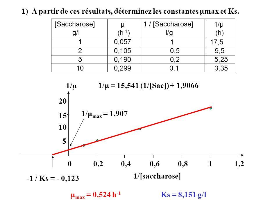 1) A partir de ces résultats, déterminez les constantes µmax et Ks.