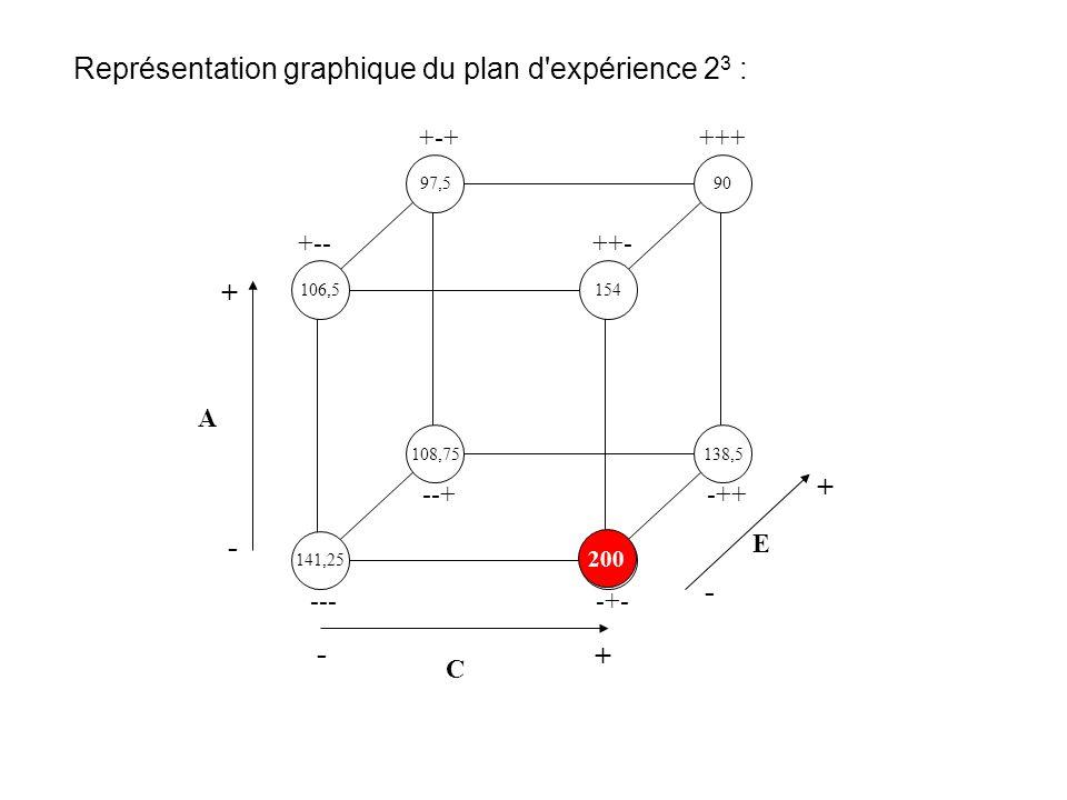 Représentation graphique du plan d expérience 23 :
