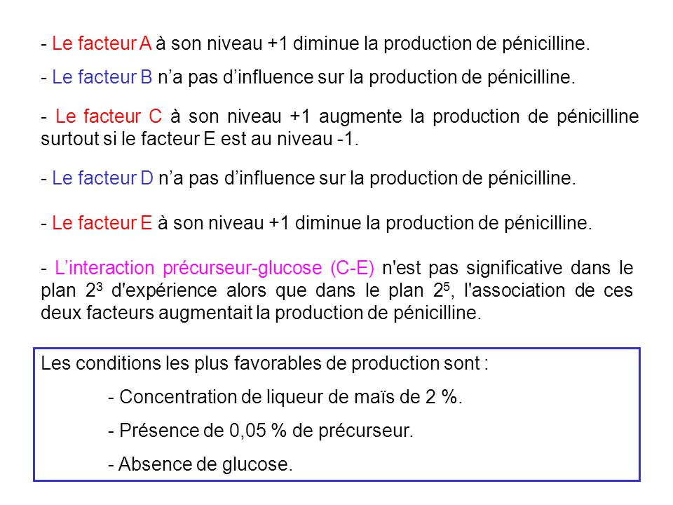 - Le facteur A à son niveau +1 diminue la production de pénicilline.