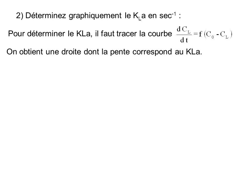 2) Déterminez graphiquement le KLa en sec-1 :