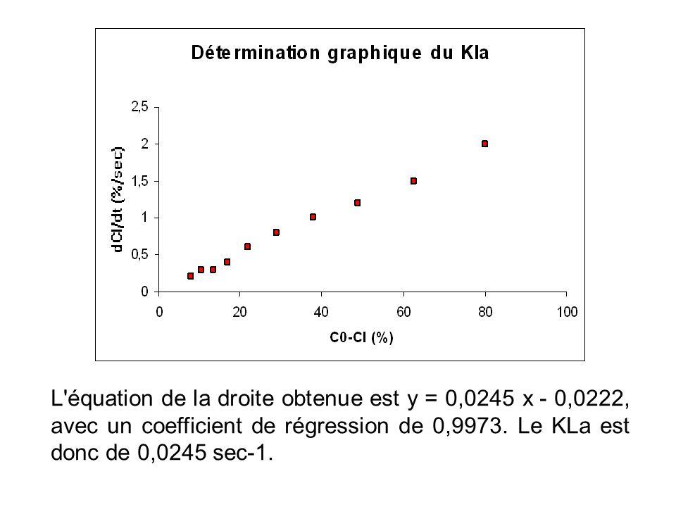 L équation de la droite obtenue est y = 0,0245 x - 0,0222, avec un coefficient de régression de 0,9973.