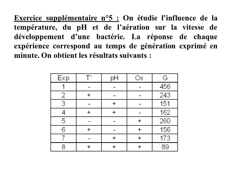Exercice supplémentaire n°5 : On étudie l'influence de la température, du pH et de l'aération sur la vitesse de développement d'une bactérie.