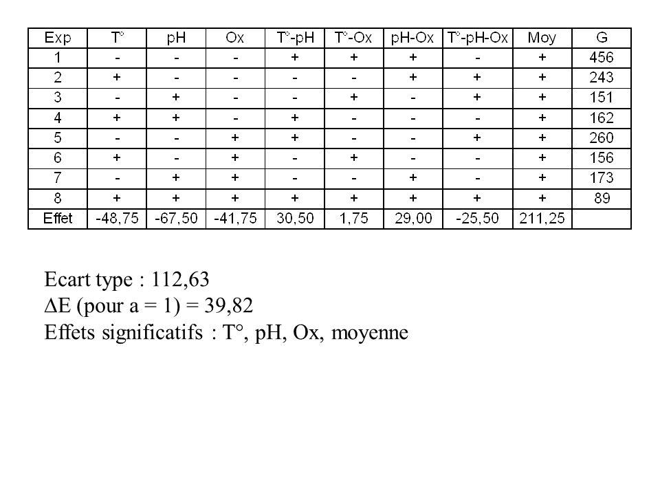 Ecart type : 112,63 DE (pour a = 1) = 39,82 Effets significatifs : T°, pH, Ox, moyenne