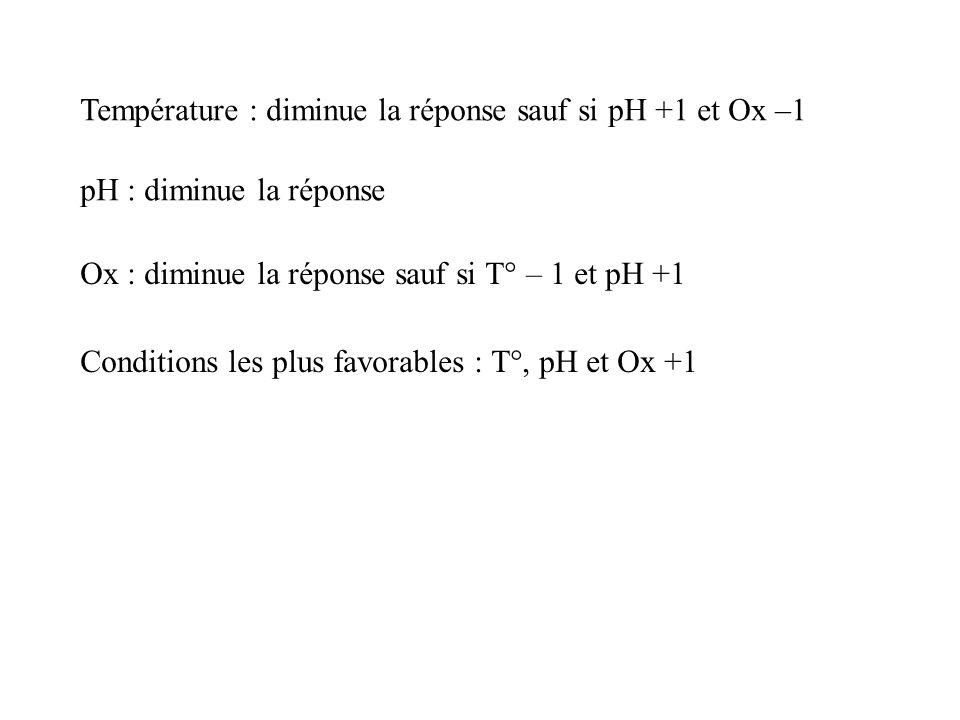 Température : diminue la réponse sauf si pH +1 et Ox –1