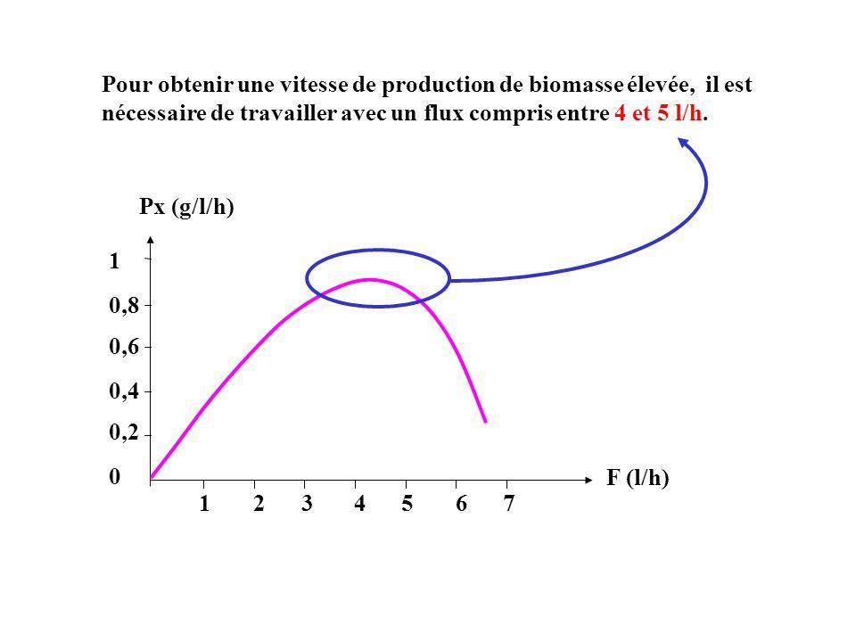 Pour obtenir une vitesse de production de biomasse élevée, il est nécessaire de travailler avec un flux compris entre 4 et 5 l/h.
