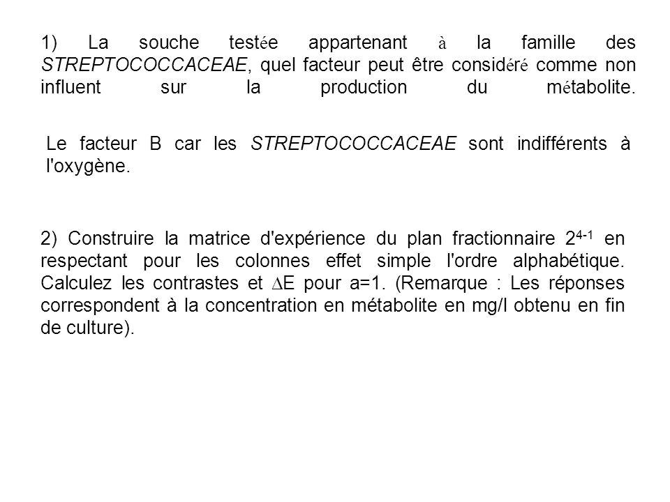 1) La souche testée appartenant à la famille des STREPTOCOCCACEAE, quel facteur peut être considéré comme non influent sur la production du métabolite.