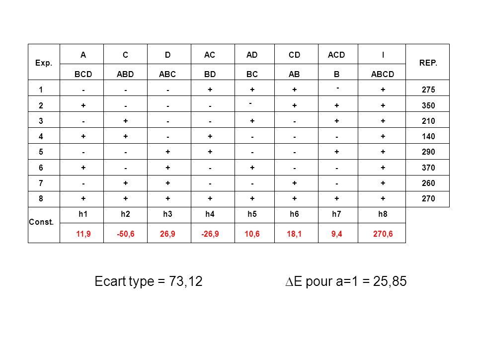Ecart type = 73,12 E pour a=1 = 25,85 Exp. REP. 1 275 2 350 3 210 4