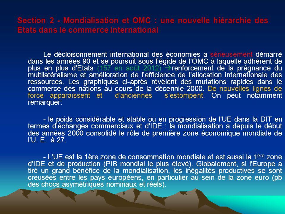 Section 2 - Mondialisation et OMC : une nouvelle hiérarchie des Etats dans le commerce international