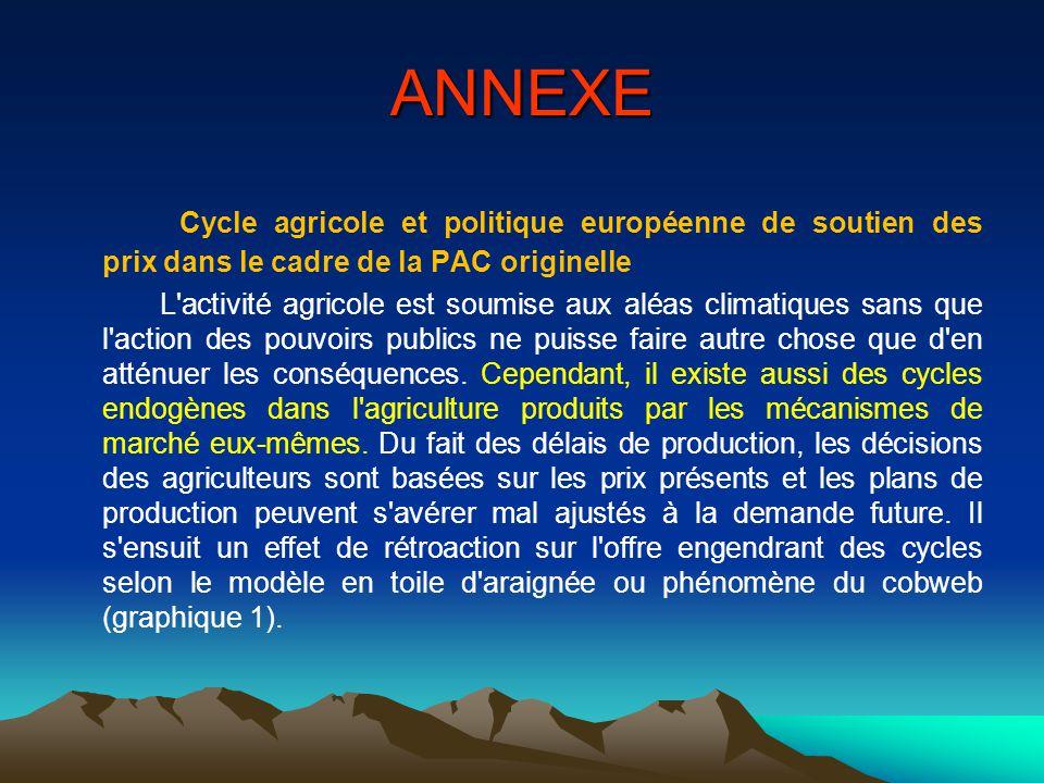 ANNEXE Cycle agricole et politique européenne de soutien des prix dans le cadre de la PAC originelle.