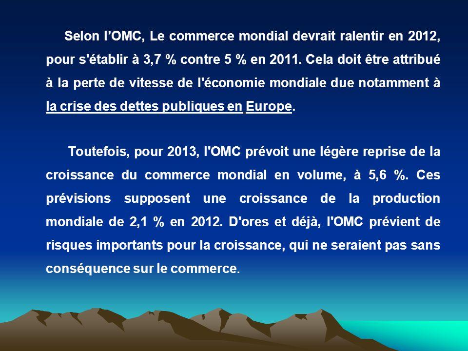Selon l'OMC, Le commerce mondial devrait ralentir en 2012, pour s établir à 3,7 % contre 5 % en 2011. Cela doit être attribué à la perte de vitesse de l économie mondiale due notamment à la crise des dettes publiques en Europe.