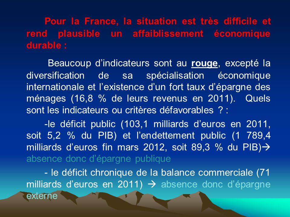 Pour la France, la situation est très difficile et rend plausible un affaiblissement économique durable :
