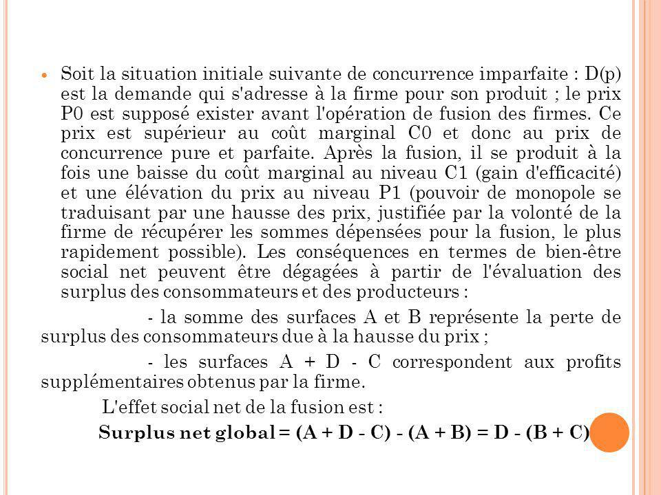 Soit la situation initiale suivante de concurrence imparfaite : D(p) est la demande qui s adresse à la firme pour son produit ; le prix P0 est supposé exister avant l opération de fusion des firmes. Ce prix est supérieur au coût marginal C0 et donc au prix de concurrence pure et parfaite. Après la fusion, il se produit à la fois une baisse du coût marginal au niveau C1 (gain d efficacité) et une élévation du prix au niveau P1 (pouvoir de monopole se traduisant par une hausse des prix, justifiée par la volonté de la firme de récupérer les sommes dépensées pour la fusion, le plus rapidement possible). Les conséquences en termes de bien-être social net peuvent être dégagées à partir de l évaluation des surplus des consommateurs et des producteurs :