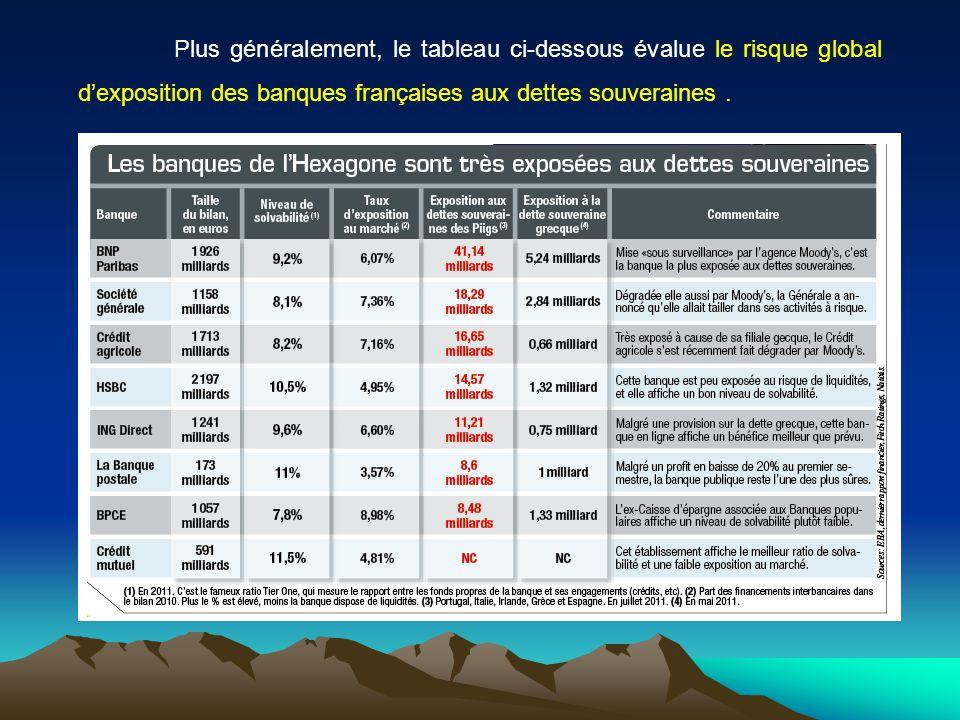 Plus généralement, le tableau ci-dessous évalue le risque global d'exposition des banques françaises aux dettes souveraines .