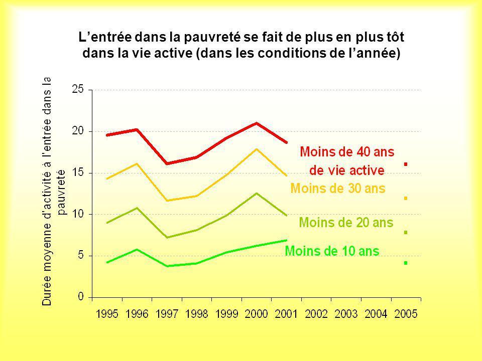 L'entrée dans la pauvreté se fait de plus en plus tôt dans la vie active (dans les conditions de l'année)