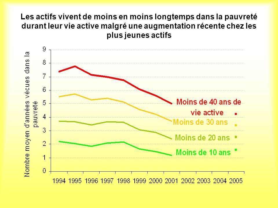 Les actifs vivent de moins en moins longtemps dans la pauvreté durant leur vie active malgré une augmentation récente chez les plus jeunes actifs