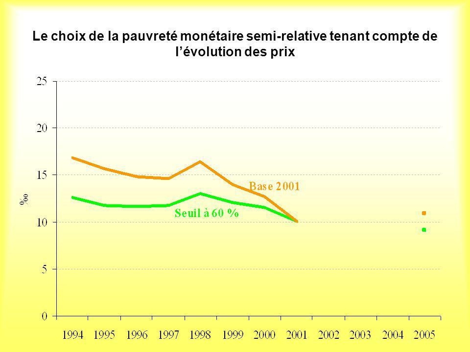 Le choix de la pauvreté monétaire semi-relative tenant compte de l'évolution des prix