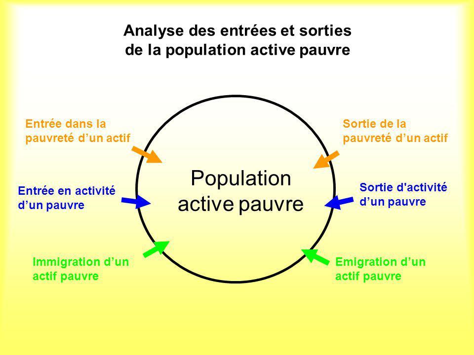 Analyse des entrées et sorties de la population active pauvre