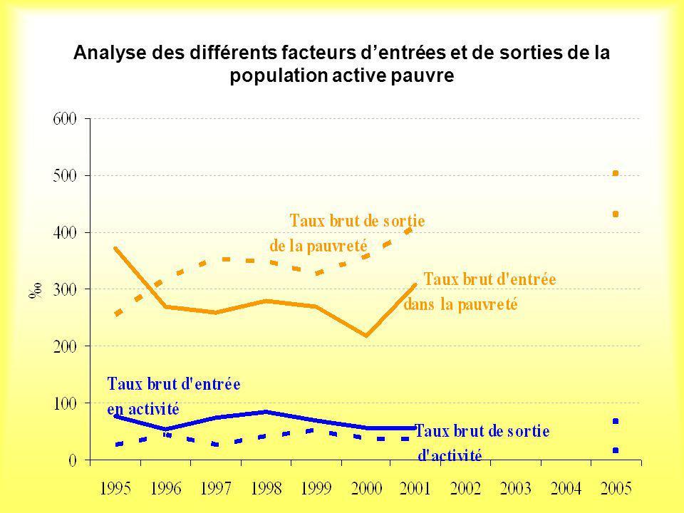 Analyse des différents facteurs d'entrées et de sorties de la population active pauvre