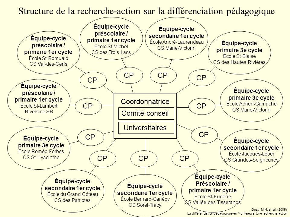 Structure de la recherche-action sur la différenciation pédagogique
