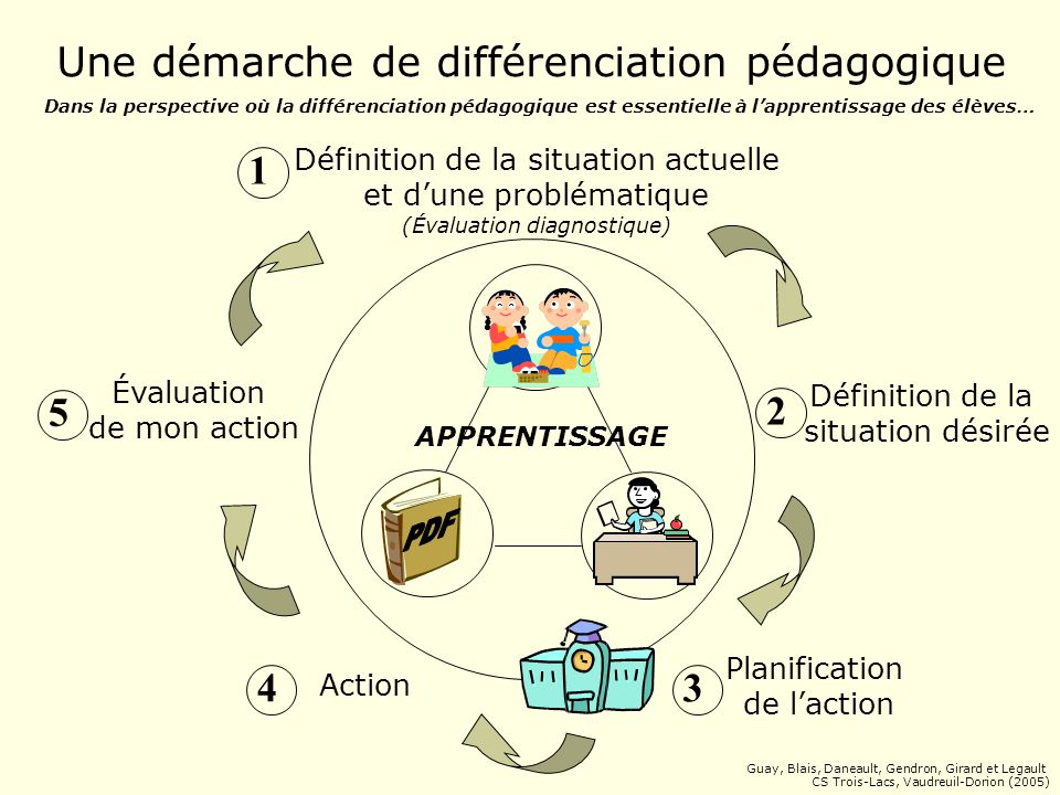 Une démarche de différenciation pédagogique