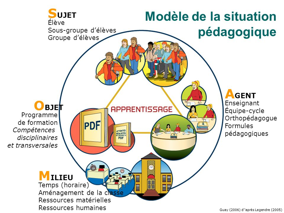Modèle de la situation pédagogique