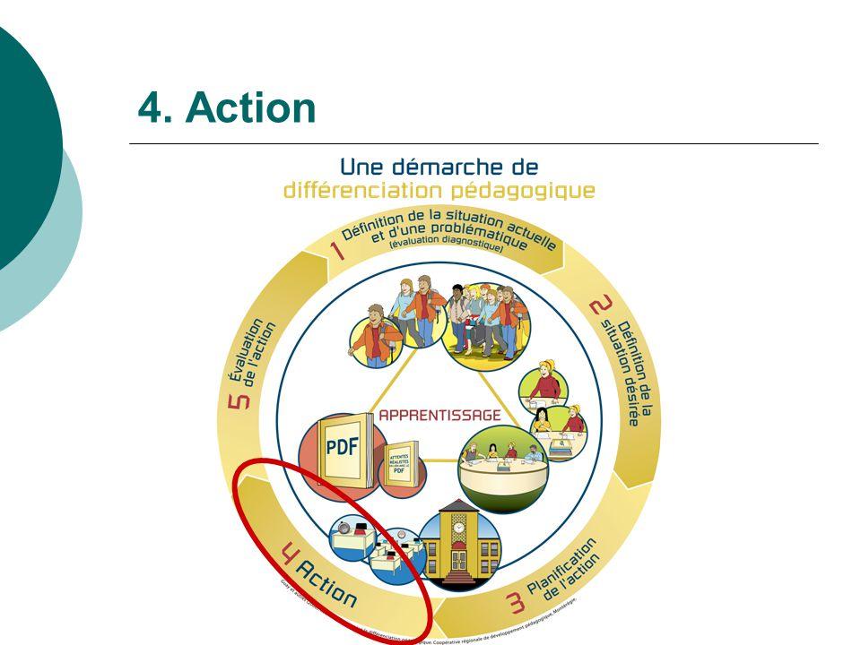4. Action Les élèves construisent et utilisent leur support visuel personnalisé.