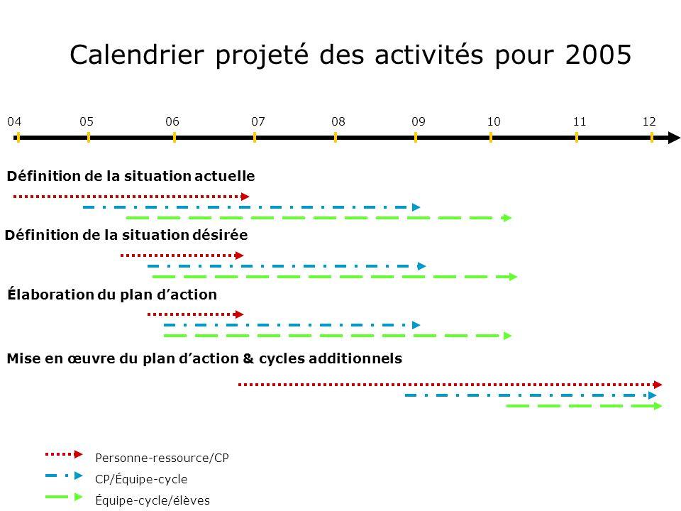 Calendrier projeté des activités pour 2005