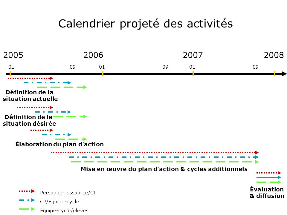 Mise en œuvre du plan d'action & cycles additionnels