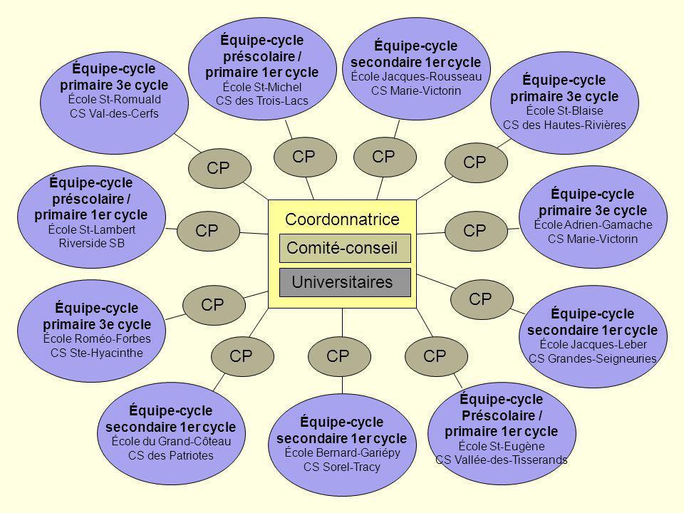 Coordonnatrice CP Comité-conseil Universitaires préscolaire /