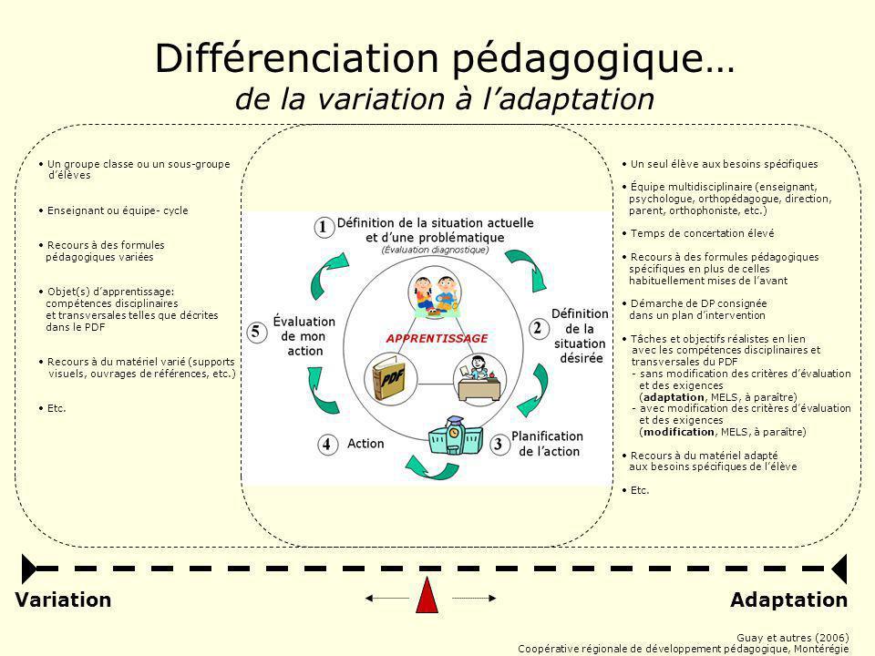 Différenciation pédagogique…