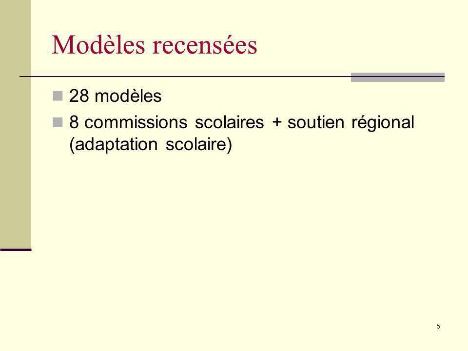 Modèles recensées 28 modèles